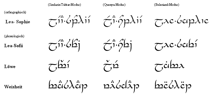 Elbische Schriftzeichen Tengwar Worter Satze Und Tattoos Seite